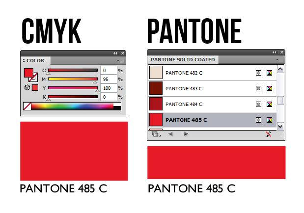 CMYK un PANTONE krāsu profili